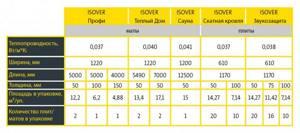 Многообразие утеплителей Изовер